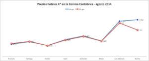 Evolución de precios de hoteles de 4* - Cantábrico - agosto 2014