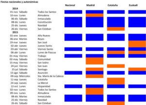 Los Puentes y su efecto en los hoteles: Otoño 2014 y 2015