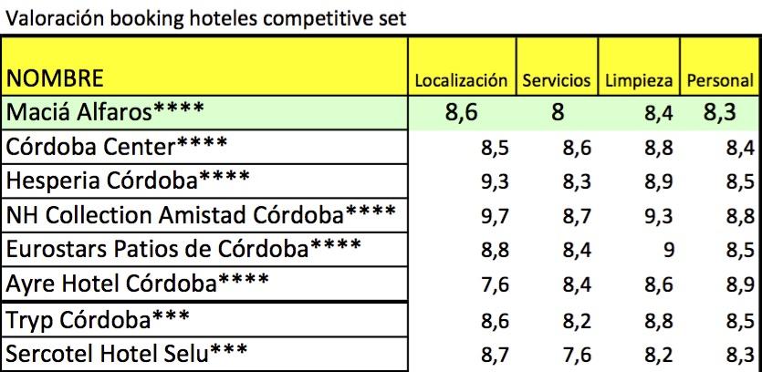Valoraciones de booking de variables de los hoteles