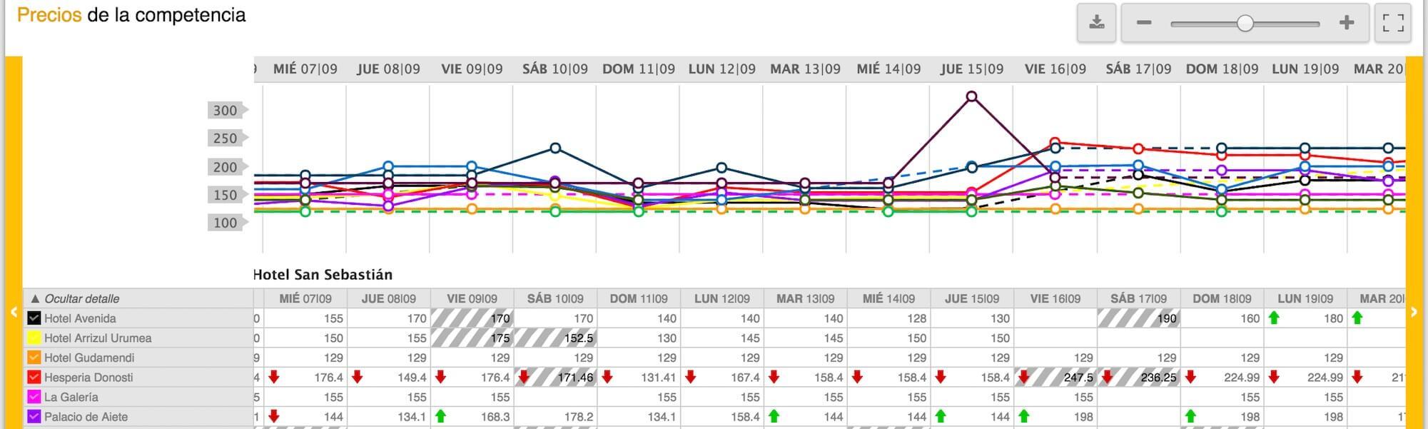 comparativa precios hoteles competidores competitive set