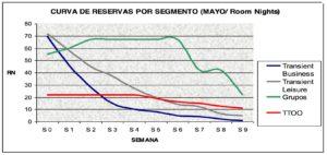 Curva de reservas por segmentos