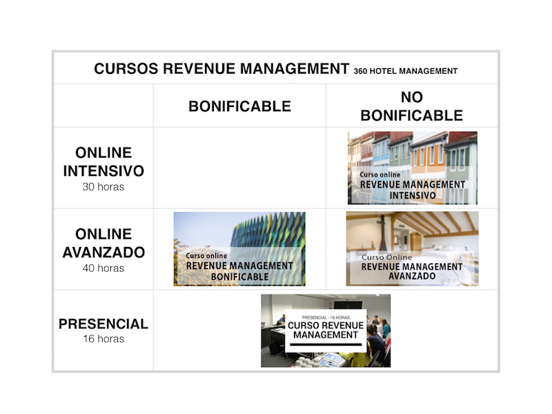 Parrilla Cursos Revenue Management bonificable fundae 2018_white_800