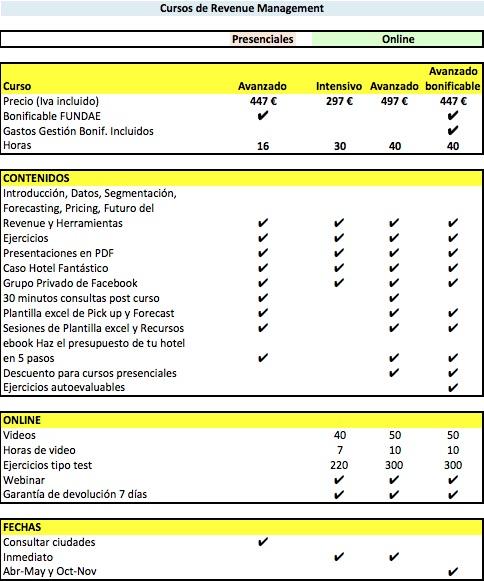 Tabla Cursos Revenue Management 360 Hotel Management