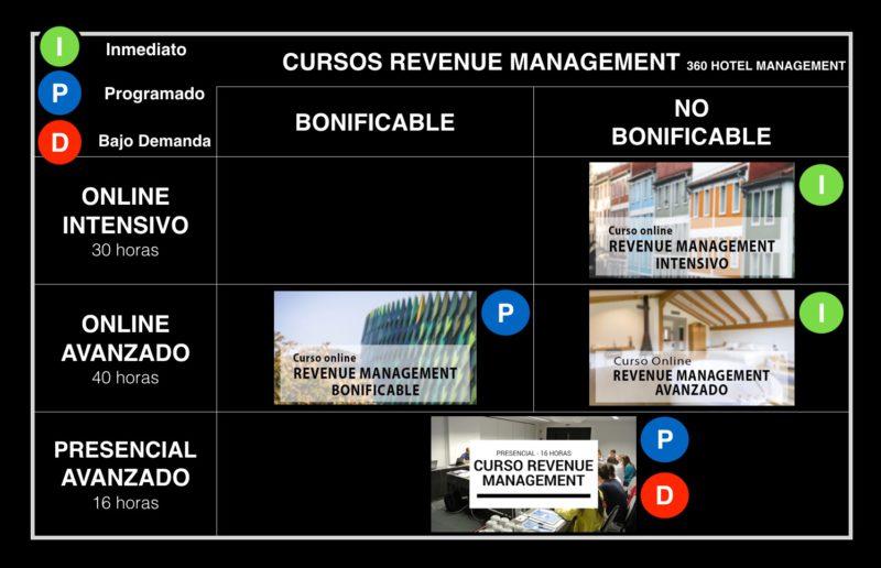 Precios baratos Cursos Revenue Management 2018