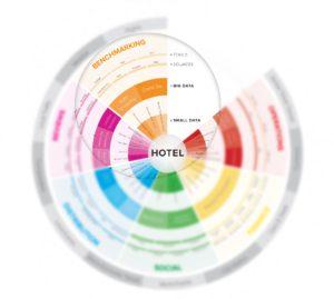 El Gráfico con los diferentes tipos de datos para el Hotel (Snapshot)