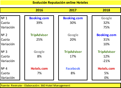 Reputacion online Revinate 2019