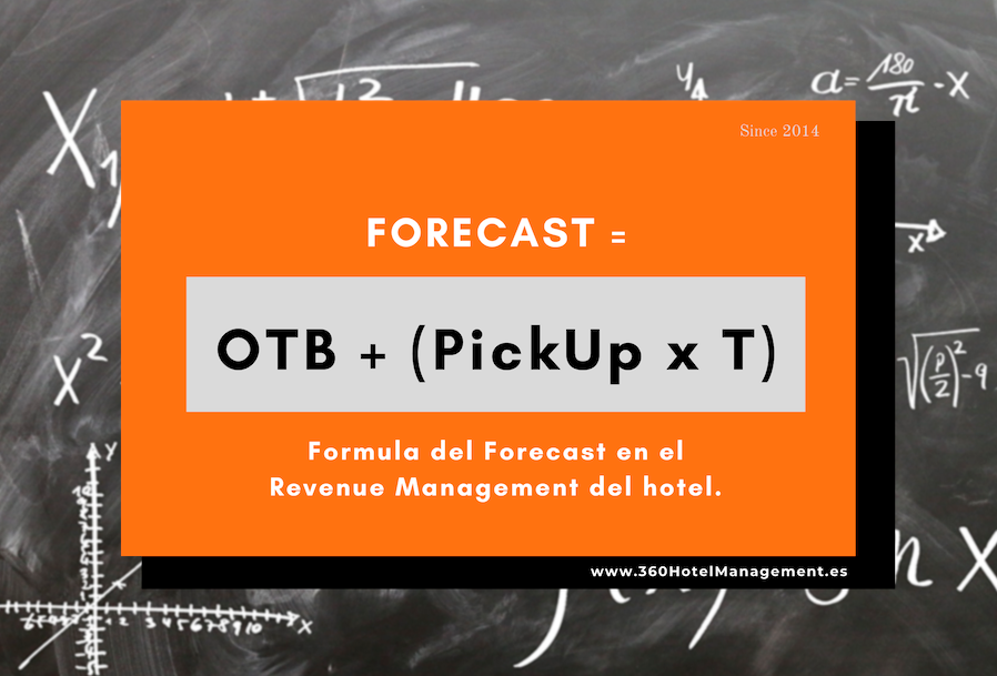 Forecast On the book Pick up Revenue Management