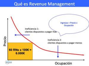 Revenue Management explicado en dos gráficos
