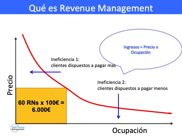 Revenue Management explicado en dos gráficos