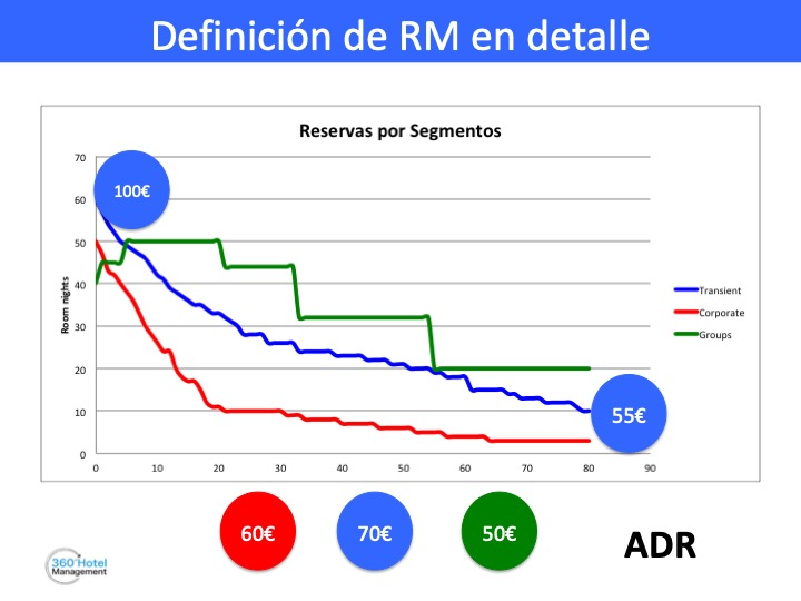 Antelacion Demanda Segmentos Revenue Management