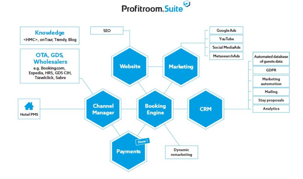 Profitroom Plataforma e-commerce para hoteles
